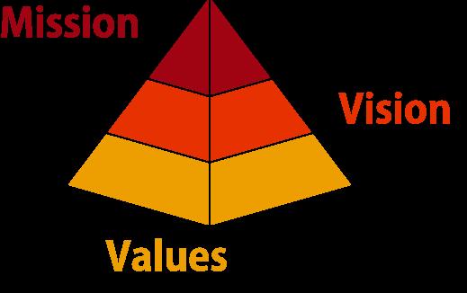 Mission  経営理念・ミッション Vision 経営方針・ビジョン Values 行動指針・バリュー